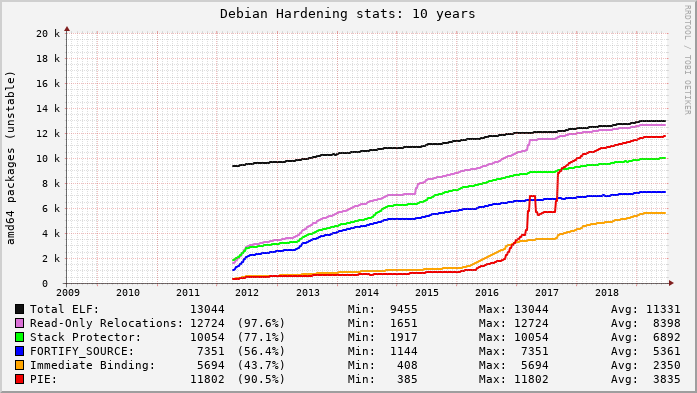 Graph of Debian hardening feature adoption over 10 years
