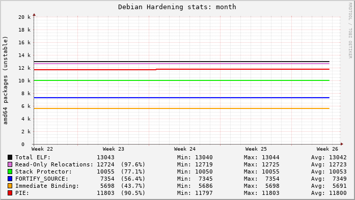 The last month of Debian hardening stats