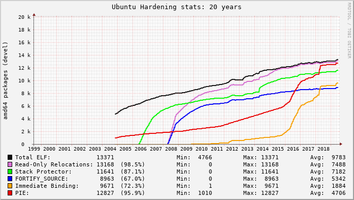 Graph of Ubuntu hardening feature adoption over 20 years